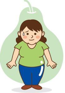 洋ナシ型肥満